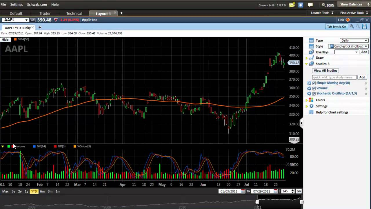 Schwab Streetsmart Edge Stock Chart Setup Tutorial - YouTube
