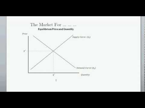 Supply and Demand (and Equilibrium Price & Quanitity) - Intro to Microeconomics