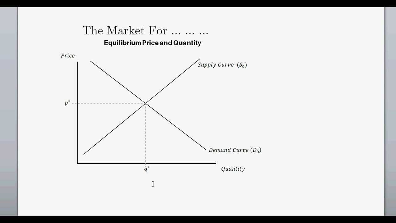 Supply And Demand And Equilibrium Price Quanitity Intro To
