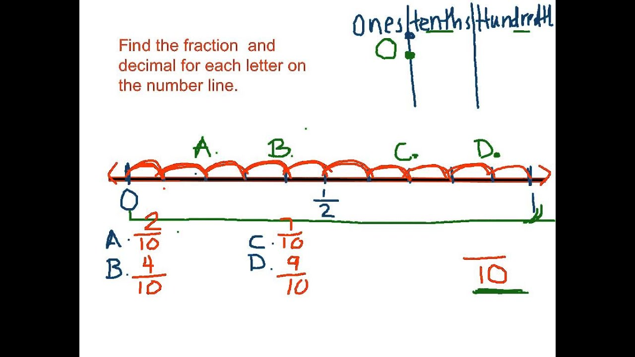 Fractions And Decimals On A Number Line Youtube