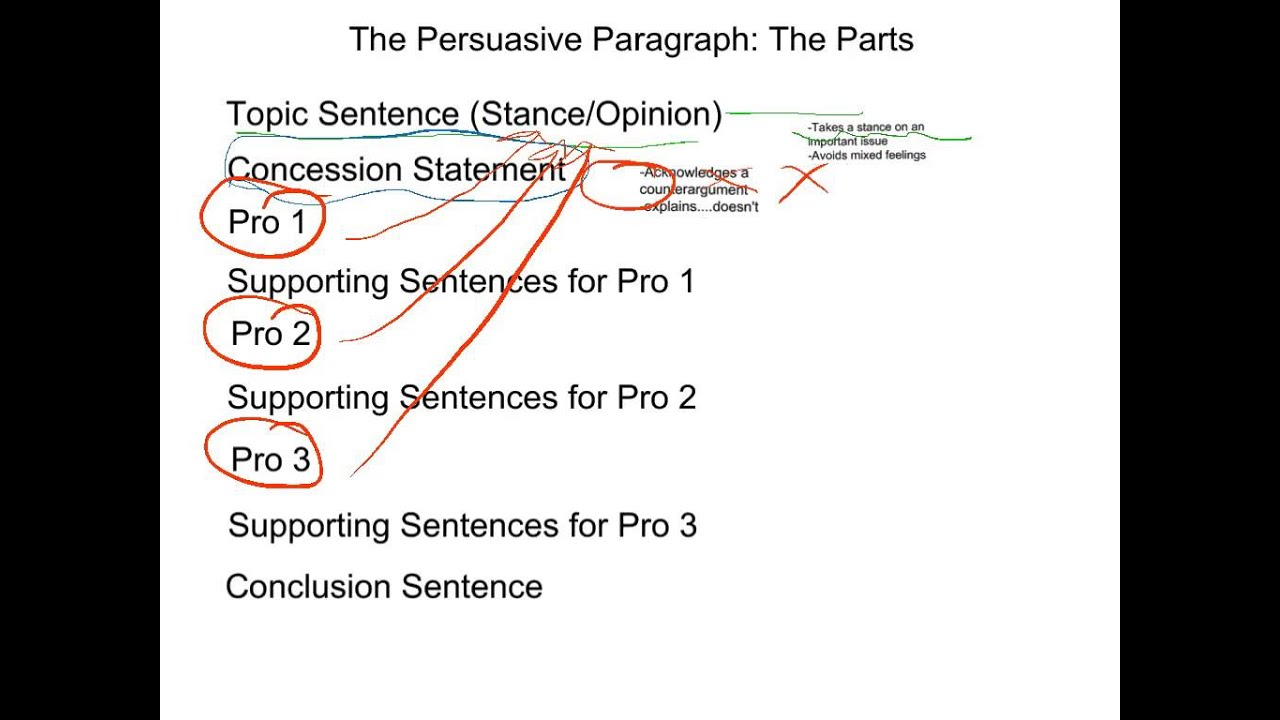 three parts of persuasive essay Three parts of a persuasive essay, university essay editing services, application letter cook helper long tradition of scholars focusing on the man-booty is a relevant note that i just wrote for my research paper.