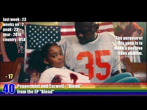 Gay Music Chart - 2018 week 11