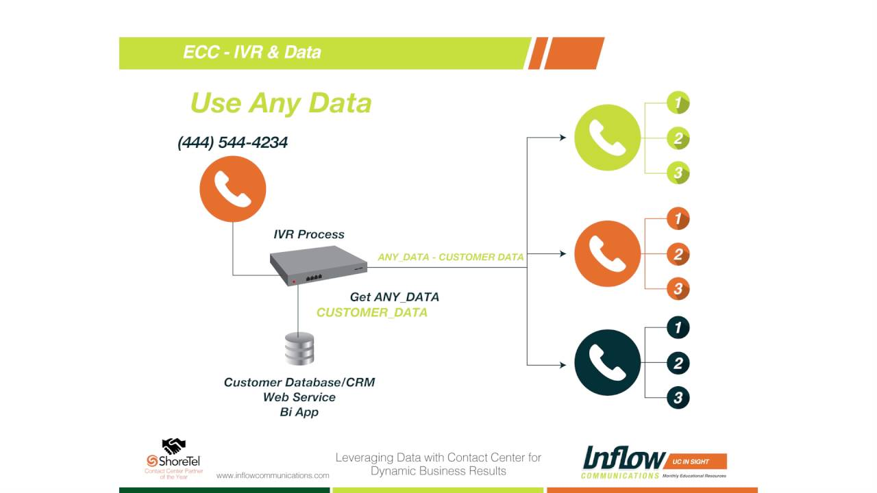 how to use contact center acd ivr in creating responsive intelligence [ 1280 x 720 Pixel ]