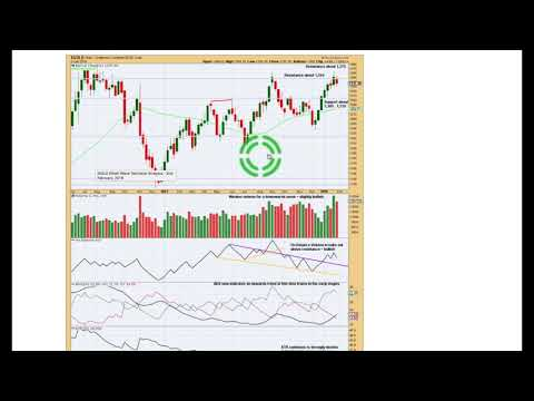 Gold, US Oil and S&P500 Weekly Analysis 2nd Feb, 2018