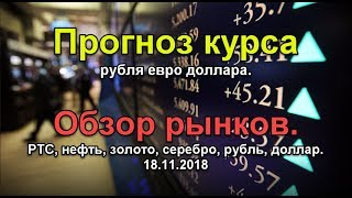 Смотреть видео Обзор рынков. Прогноз курса рубля евро доллара. РТС, нефть, золото, серебро, рубль, доллар. онлайн