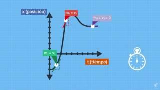 Física: Gráfico Posición vs Tiempo - TRAFUL UTEMVIRTUAL