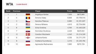 Обновленный рейтинг ATP и WTA. Новости тенниса
