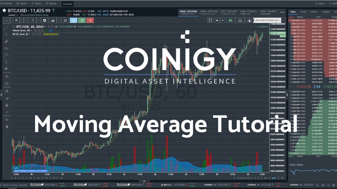 Moving Averages Tutorial - Bitcoin Technical Analysis