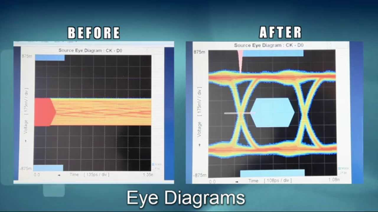 HDMI ReDriver Eye Diagram Before and After Short Clip - YouTube