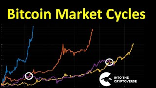 Bitcoin Market Cycle Discussion