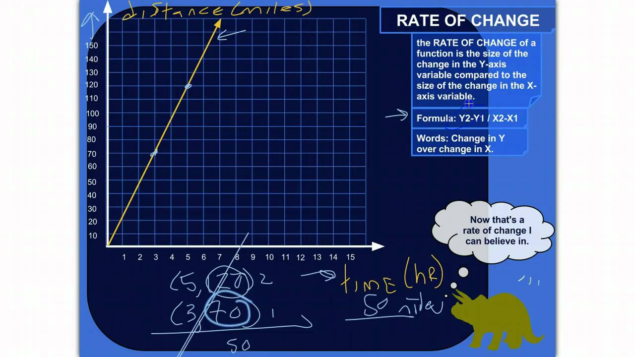 Slope Of The Secant Line How To Find The Rate Of Change Using Two Points