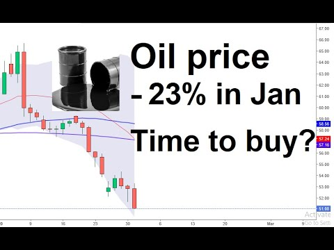 Crude oil price analysis, 31 Jan 2020