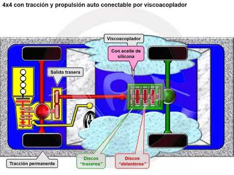 Tipos de tecnología 4x4 o de transmisión integral (4/18)
