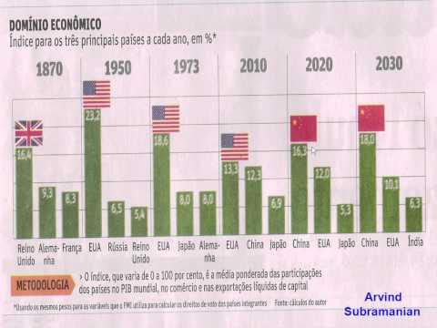 A CHINA JÁ É A MAIOR ECONOMIA DO MUNDO - ESTADOS UNIDOS ESTÃO COMENDO POEIRA