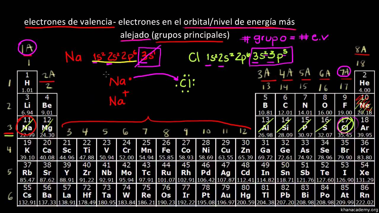 La tabla peridica electrones de valencia youtube urtaz Choice Image