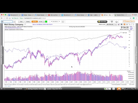 Momentum Monday - Bull Markets Correct Through Sector Rotation