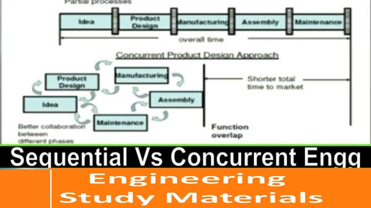 Sequential Engineering Vs Concurrent Engineering Difference Engineering Study Materials Youtube