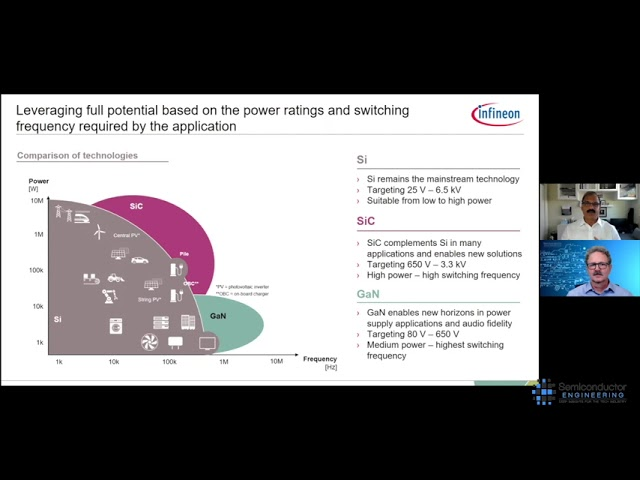 Problems In The Power Grid
