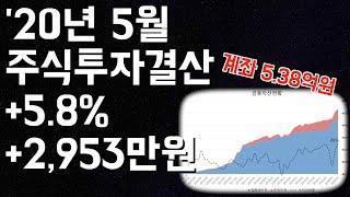 '20년 5월 주식투자결산 +5.8% +2,953만원 …