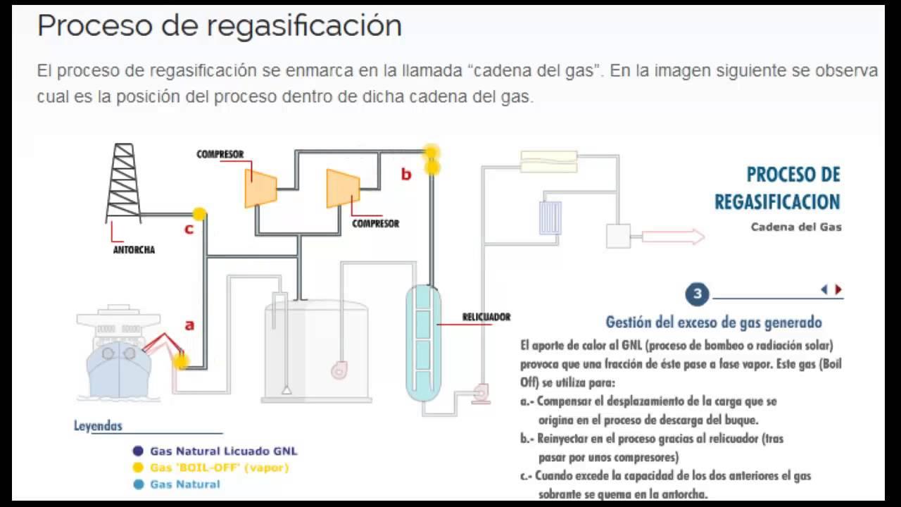Regasificacion de gas natural licuefactado gnl youtube for Estanques de gas licuado