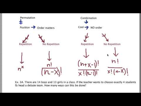 Permutations Vs Combinations With Examples Part Ii