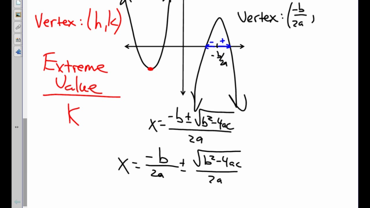 College Algebra Unit 2.6 Notes Graphing Parabolas in