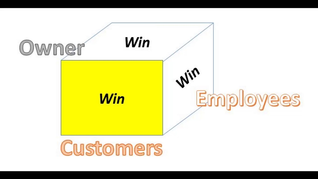 Win_Win_Win - Include your Employees!