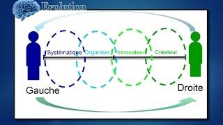 Test personnalité :Créative, Innovateur, Organisé, Systématique quelle personnalité êtes-vous?