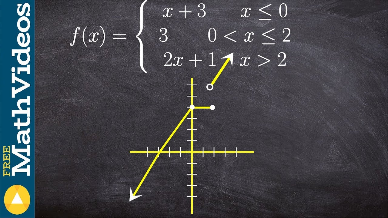 Sets, Relations & Functions - Study Material for IIT JEE | askIITians