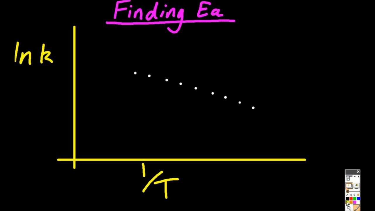162 Using The Arrhenius Equation To Find Ea [hl Ib Chemistry]