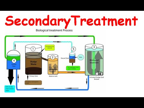 Secondary treatment of wastewater - YouTube