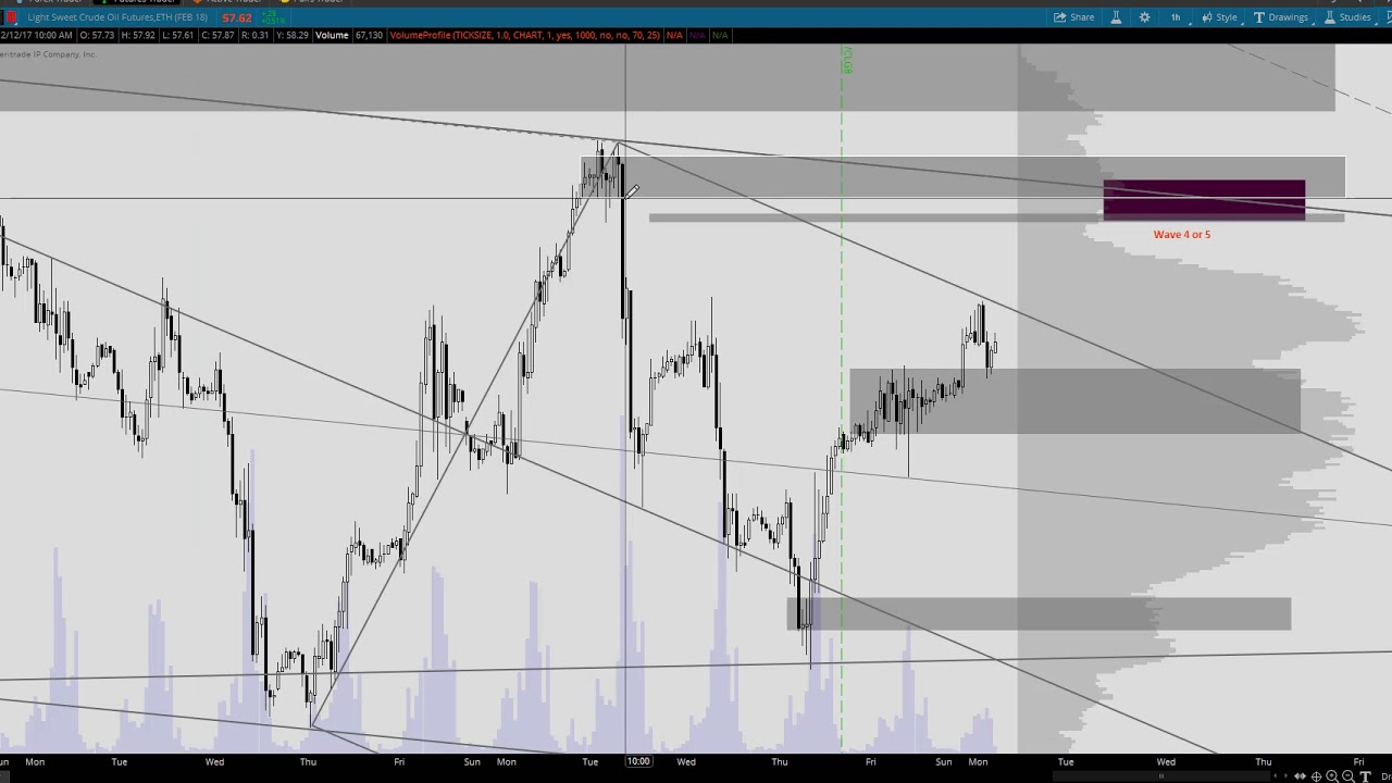 Volume profile for swing trading