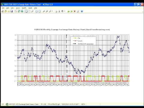 EUR USD Exchange Rate History Chart 20 years (Beginning June 2010) - YouTube