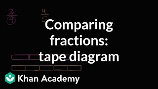 Comparing Fractions Visually With A Bar | Fractions | 4th Grade | Khan Academy