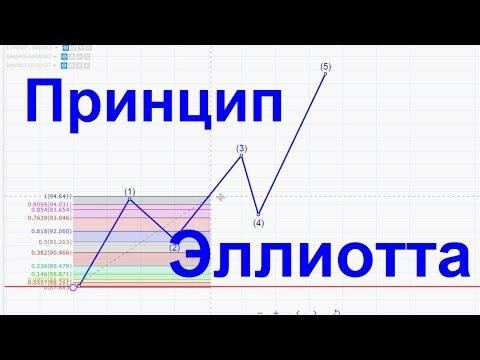 Диагональный треугольник или клин = Волновой принцип Эллиотта #1