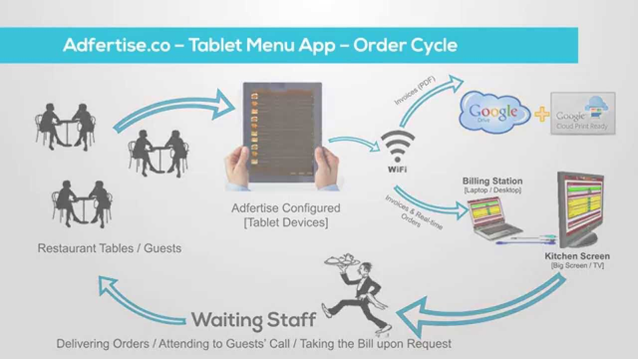 Restaurant Kitchen Order System tablet menu order process - a flowchart explaining all the steps