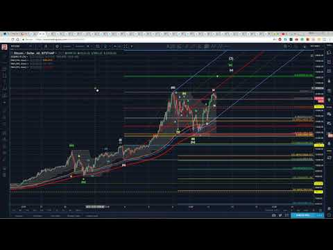 Bitcoin Technical Analysis (BTC) : Was that the  Correction?  [December, 2017]