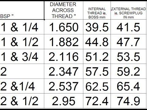 Immersion Heater Screwplug Sizing British Standard Pipe Bsp Sizes