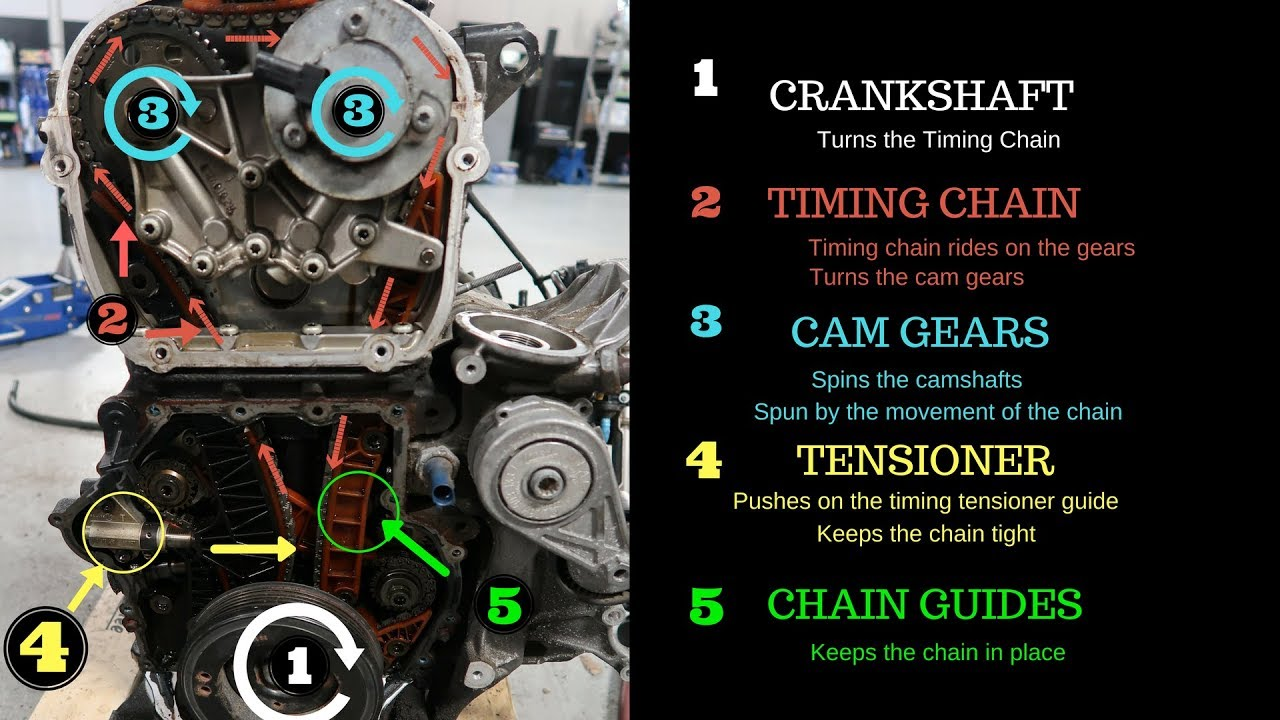 hight resolution of audi timing chain tensioner failure part 2 youtube 2011 audi q5 engine timing diagram