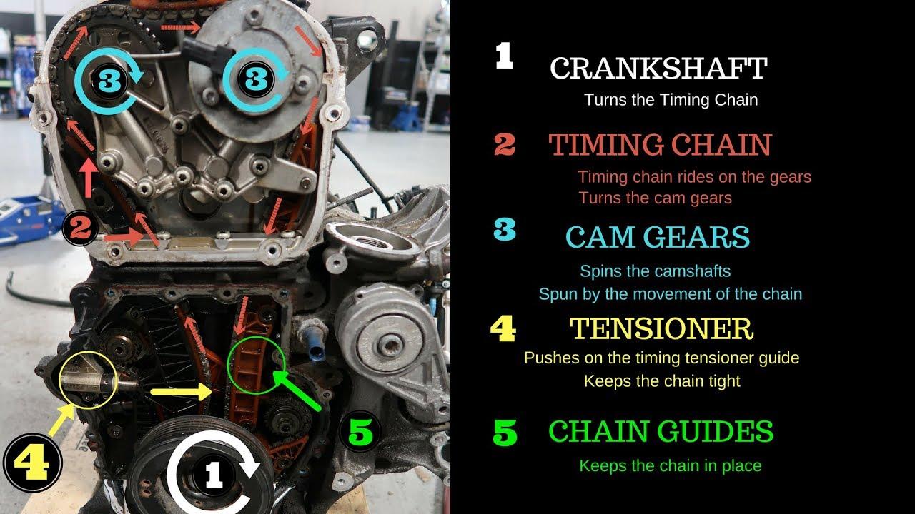audi timing chain tensioner failure part 2 youtube 2011 audi q5 engine timing diagram [ 1280 x 720 Pixel ]