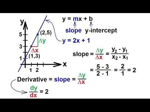 Calculus - What is a Derivative? (2 of 8) Slope of a Graph (Linear)
