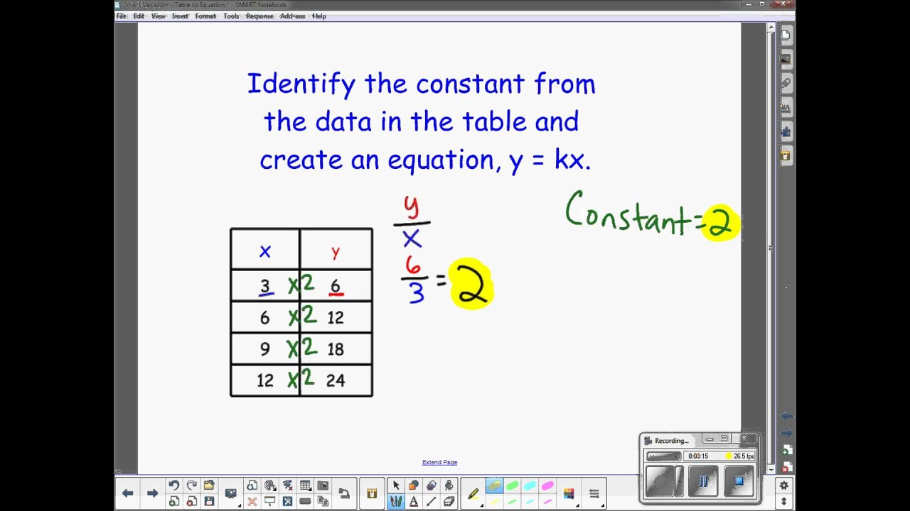 Graphing Direct Variation Equation Calculator