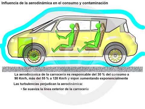 Influencia de la carrocería en el consumo y contaminación (2/4)