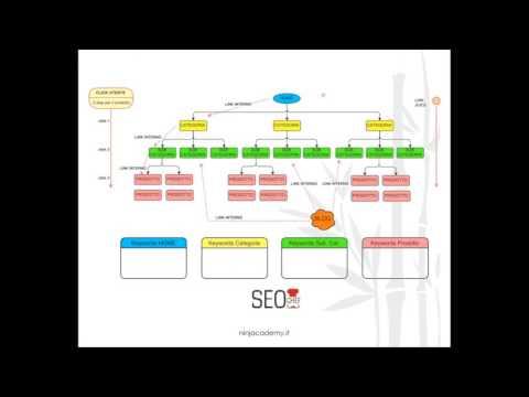 PrestaShop Masterclass - SEO & Ecommerce: Come Incrementare Visite E Conversioni Di Uno Store Online