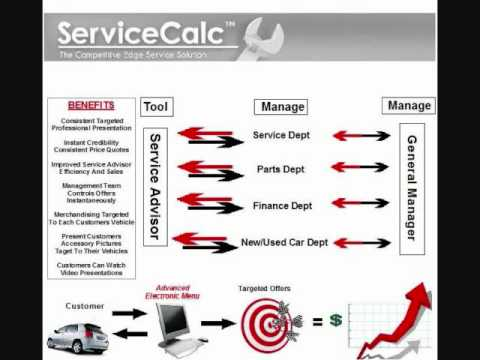NEW TECHNOLOGY DESIGNED to (Maximize Accessory Sales!) INCREASE SERVICE DEPARTMENT SALES