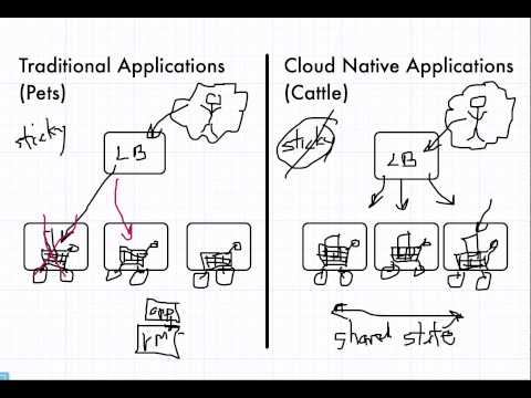 Traditional vs Cloud Native Applications