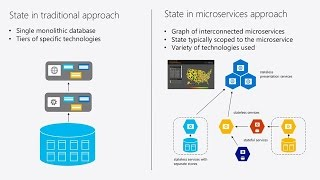 Build microservices and container solutions using Azure Service Fabric and Azure Container Service