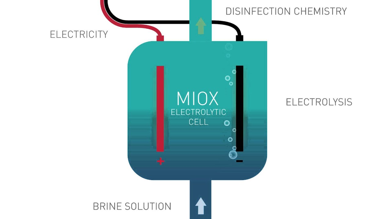 MIOX Electrolysis Process | On-Site Generation | How It Works