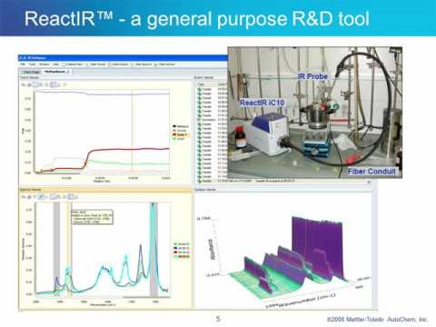 FTIR As A Complementary Tool To HPLC