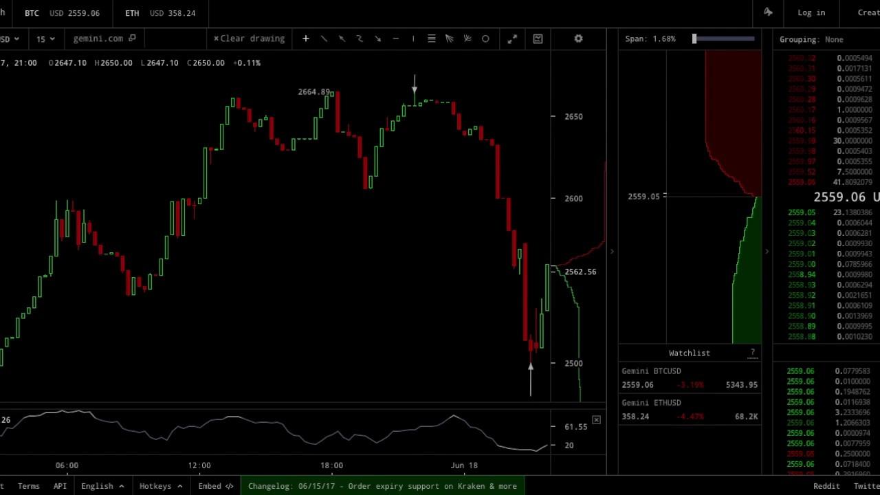 bitcoin candlestick)